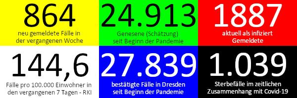 864 neue Fälle in den vergangenen 7 Tagen. 24.913 Genesene (Schätzung), nach dieser Schätzung gibt es aktuell 1.887 Infizierte. 144,6 Fälle pro 100.000 Einwohner in der vergangenen Woche laut RKI-Ampel. 27.839 bestätigte Fälle insgesamt. 1.039 Todesfälle im Zusammenhang mit Corona. Quelle: Gesundheitsamt Dresden/RKI