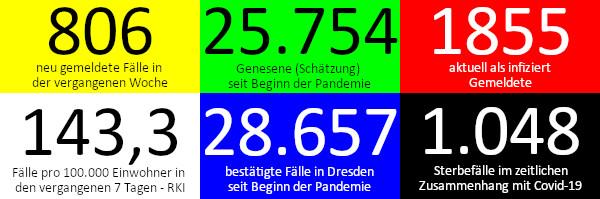 806 neue Fälle in den vergangenen 7 Tagen. 25.754 Genesene (Schätzung), nach dieser Schätzung gibt es aktuell 1.855 Infizierte. 143,3 Fälle pro 100.000 Einwohner in der vergangenen Woche laut RKI-Ampel. 28.657 bestätigte Fälle insgesamt. 1.048 Todesfälle im Zusammenhang mit Corona. Quelle: Gesundheitsamt Dresden/RKI