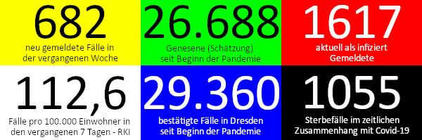 682 neue Fälle in den vergangenen 7 Tagen. 26.688 Genesene (Schätzung), nach dieser Schätzung gibt es aktuell 1.617 Infizierte. 112,6 Fälle pro 100.000 Einwohner in der vergangenen Woche laut RKI-Ampel. 29.360 bestätigte Fälle insgesamt. 1.055 Todesfälle im Zusammenhang mit Corona. Quelle: Gesundheitsamt Dresden/RKI