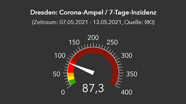 Corona-Ampel vom RKI, Stand 14. Mai 2021