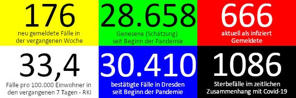 176 neue Fälle in den vergangenen 7 Tagen. 28.658 Genesene (Schätzung), nach dieser Schätzung gibt es aktuell 666 Infizierte. 33,4 Fälle pro 100.000 Einwohner in der vergangenen Woche laut RKI-Ampel. 30.410 bestätigte Fälle insgesamt. 1.086 Todesfälle im Zusammenhang mit Corona. Quelle: Gesundheitsamt Dresden/RKI