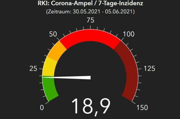 Corona-Ampel nach Zahlen des RKI vom 6. Juni