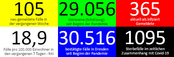 105 neue Fälle in den vergangenen 7 Tagen. 29.056 Genesene (Schätzung), nach dieser Schätzung gibt es aktuell 365 Infizierte. 18,9 Fälle pro 100.000 Einwohner in der vergangenen Woche laut RKI-Ampel. 30.516 bestätigte Fälle insgesamt. 1.095 Todesfälle im Zusammenhang mit Corona. Quelle: Gesundheitsamt Dresden/RKI
