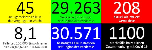 45 neue Fälle in den vergangenen 7 Tagen. 29.263 Genesene (Schätzung), nach dieser Schätzung gibt es aktuell 208 Infizierte. 8,1 Fälle pro 100.000 Einwohner in der vergangenen Woche laut RKI-Ampel. 30.571 bestätigte Fälle insgesamt. 1.100 Todesfälle im Zusammenhang mit Corona. Quelle: Gesundheitsamt Dresden/RKI
