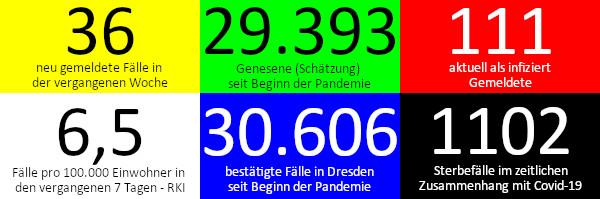36 neue Fälle in den vergangenen 7 Tagen. 29.393 Genesene (Schätzung), nach dieser Schätzung gibt es aktuell 111 Infizierte. 6,5 Fälle pro 100.000 Einwohner in der vergangenen Woche laut RKI-Ampel. 30.606 bestätigte Fälle insgesamt. 1.102 Todesfälle im Zusammenhang mit Corona. Quelle: Gesundheitsamt Dresden/RKI