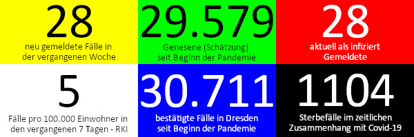 28 neue Fälle in den vergangenen 7 Tagen. 29.579 Genesene (Schätzung), nach dieser Schätzung gibt es aktuell 28 Infizierte. 5 Fälle pro 100.000 Einwohner in der vergangenen Woche laut RKI-Ampel. 30.711 bestätigte Fälle insgesamt. 1.104 Todesfälle im Zusammenhang mit Corona. Quelle: Gesundheitsamt Dresden/RKI