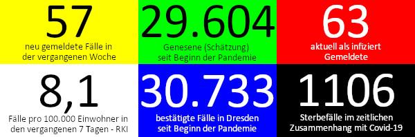 57 neue Fälle in den vergangenen 7 Tagen. 29.604 Genesene (Schätzung), nach dieser Schätzung gibt es aktuell 63 Infizierte. 8,1 Fälle pro 100.000 Einwohner in der vergangenen Woche laut RKI-Ampel. 30.773 bestätigte Fälle insgesamt. 1.106 Todesfälle im Zusammenhang mit Corona. Quelle: Gesundheitsamt Dresden/RKI