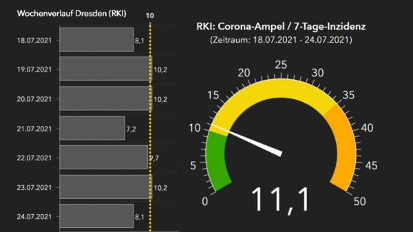 RKI-Ampel für Dresden mit Wochenverlauf