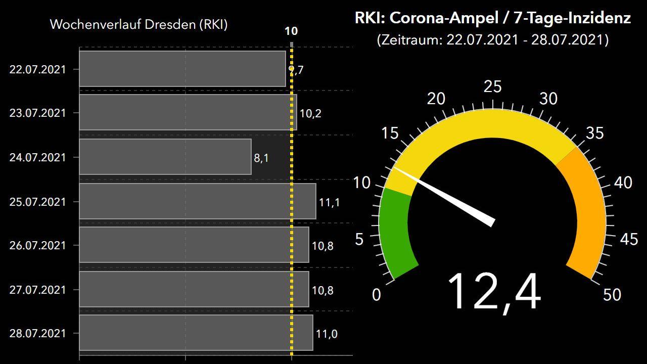 RKI-Corona-Ampel zeigt für Dresden auf gelb.