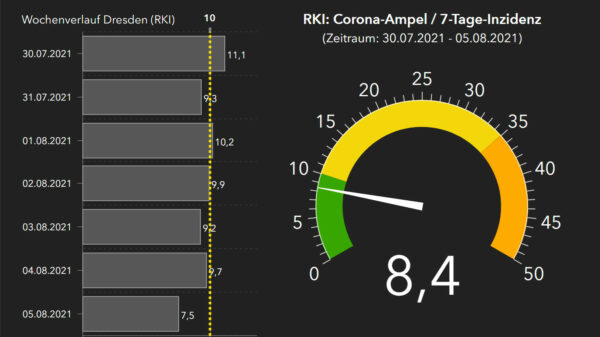 RKI-Corona-Ampel mit Wochenverlauf.