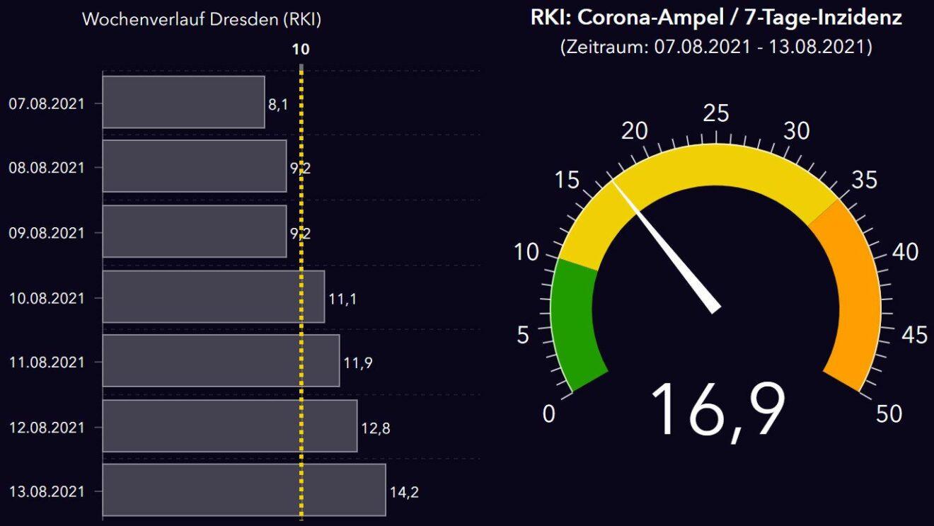 Dresdner Corona-Ampel den fünften Tag in Folge über 10 - Tendenz steigend.