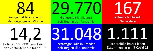 84 neue Fälle in den vergangenen 7 Tagen. 29.770 Genesene (Schätzung), nach dieser Schätzung gibt es aktuell 167 Infizierte. 14,2 Fälle pro 100.000 Einwohner in der vergangenen Woche laut RKI-Ampel. 31.048 bestätigte Fälle insgesamt. 1.111 Todesfälle im Zusammenhang mit Corona. Quelle: Gesundheitsamt Dresden/RKI (Stand: 13.8.2021)