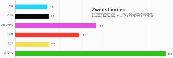 Zweitstimmenverteilung im Stadtbezirk Neustadt - Quelle: dresden.de
