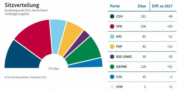 Vorläufiges Endergebnis: Sitzverteilung im neuen Bundestag